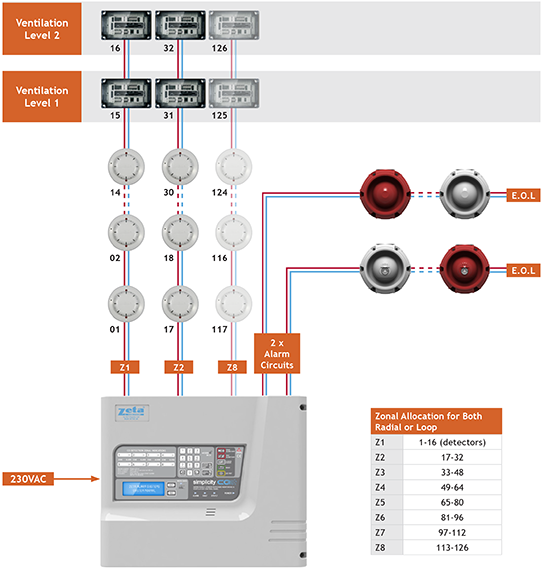 Simplicity CO Wiring Diagram fire alarm systems zeta alarms ltd fire alarm addressable system wiring diagram pdf at creativeand.co