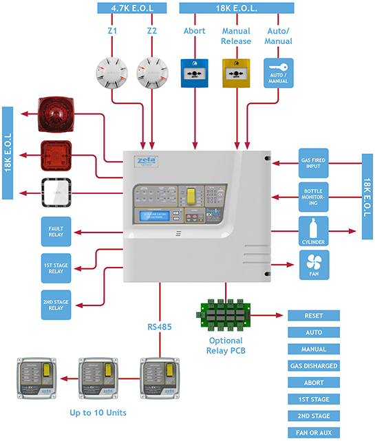 Gas Extinguishing Systems Typical Wiring Diagram Zeta Alarms Ltd – Wiring Diagram For Fire Alarm System
