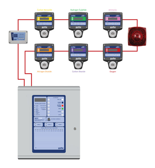 Toxic & Flammable Gas Detection Systems Typical Wiring Diagram